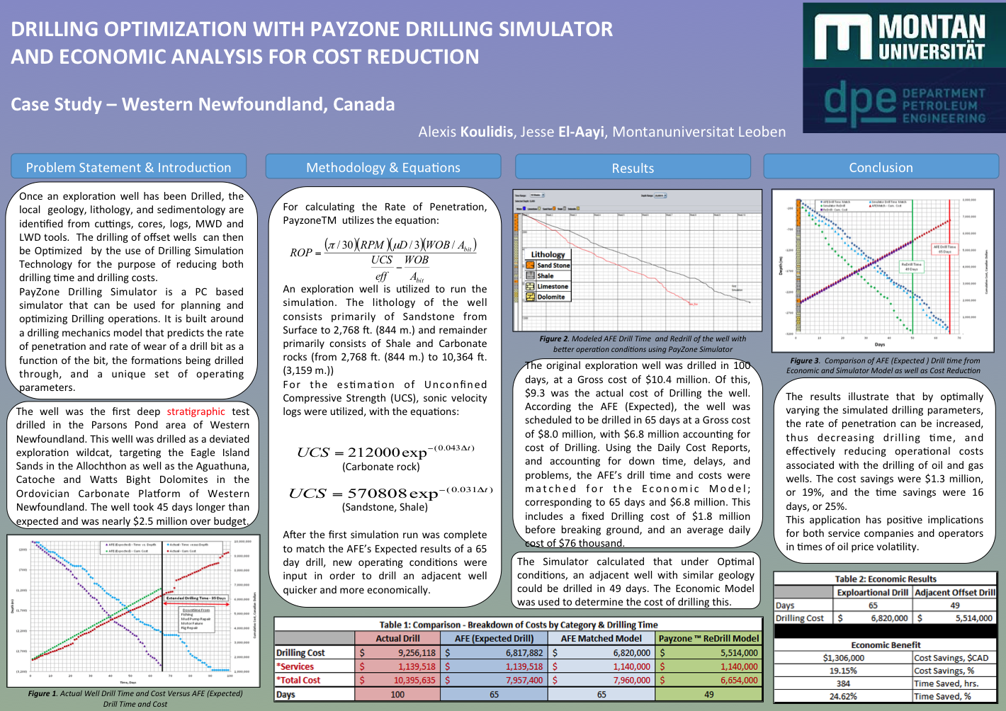 Drilling Optimization with Payzone Drilling Simulator and Economic Analysis for Cost Reduction